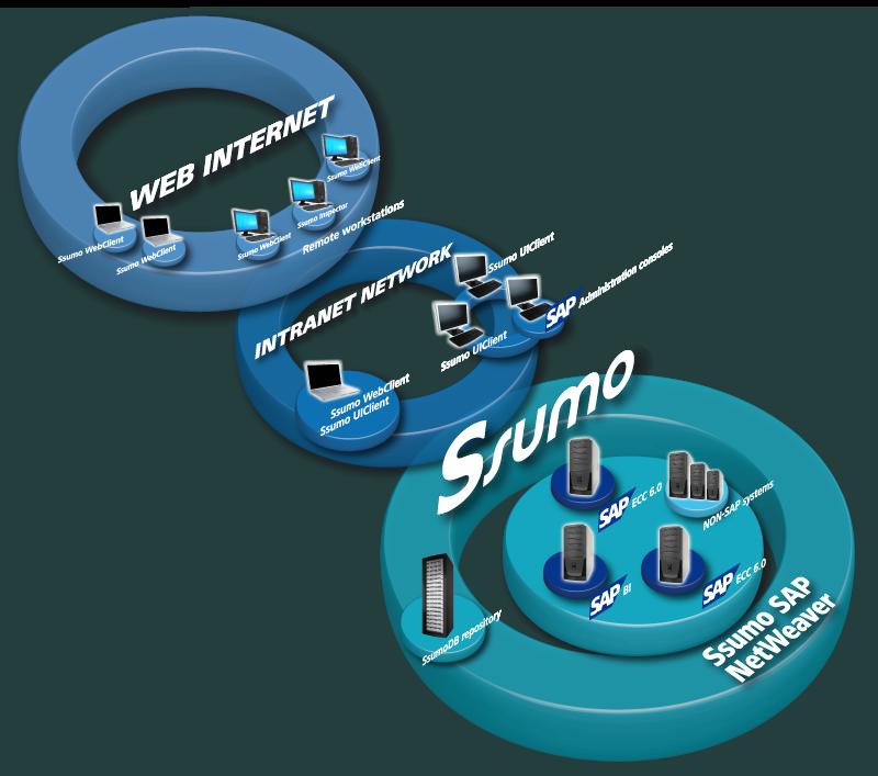 SSUMO schema