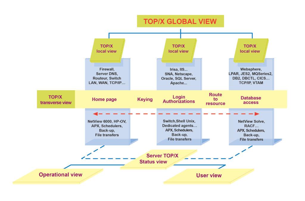 TOP/X Globale Sicht